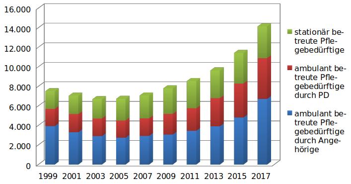 Entwicklung der Pflegebedürftigenzahlen insgesamt im Landkreis Meißen von 1999 bis 2017