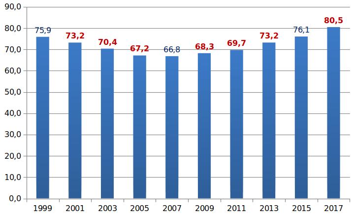 Anteil der zu Hause betreuten Pflegebedürftigen im Landkreis Meißen an den Pflegebedürftigen insgesamt