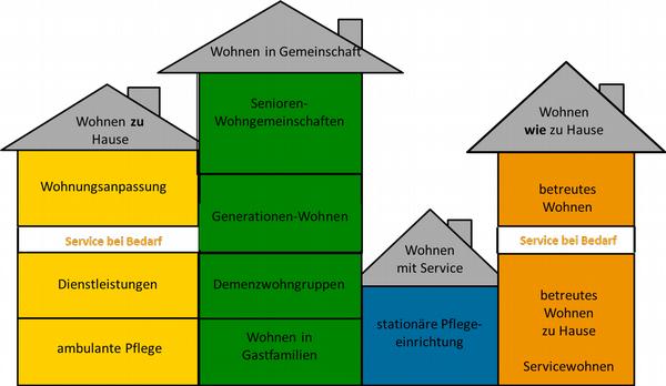 Wohnformen